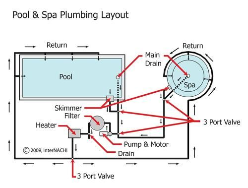 Plumbing Diagram For Pool Pool And Spa Plumbing Layouy With