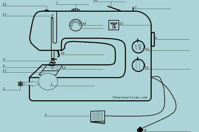 How Well Do You Know Your Sewing Machine?–Beginner Sewing Worksheet ...