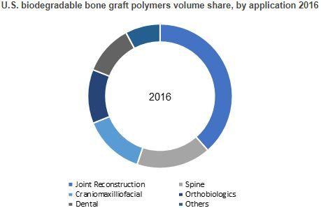 Biodegradable Bone Graft Polymers Market Size By Polymer