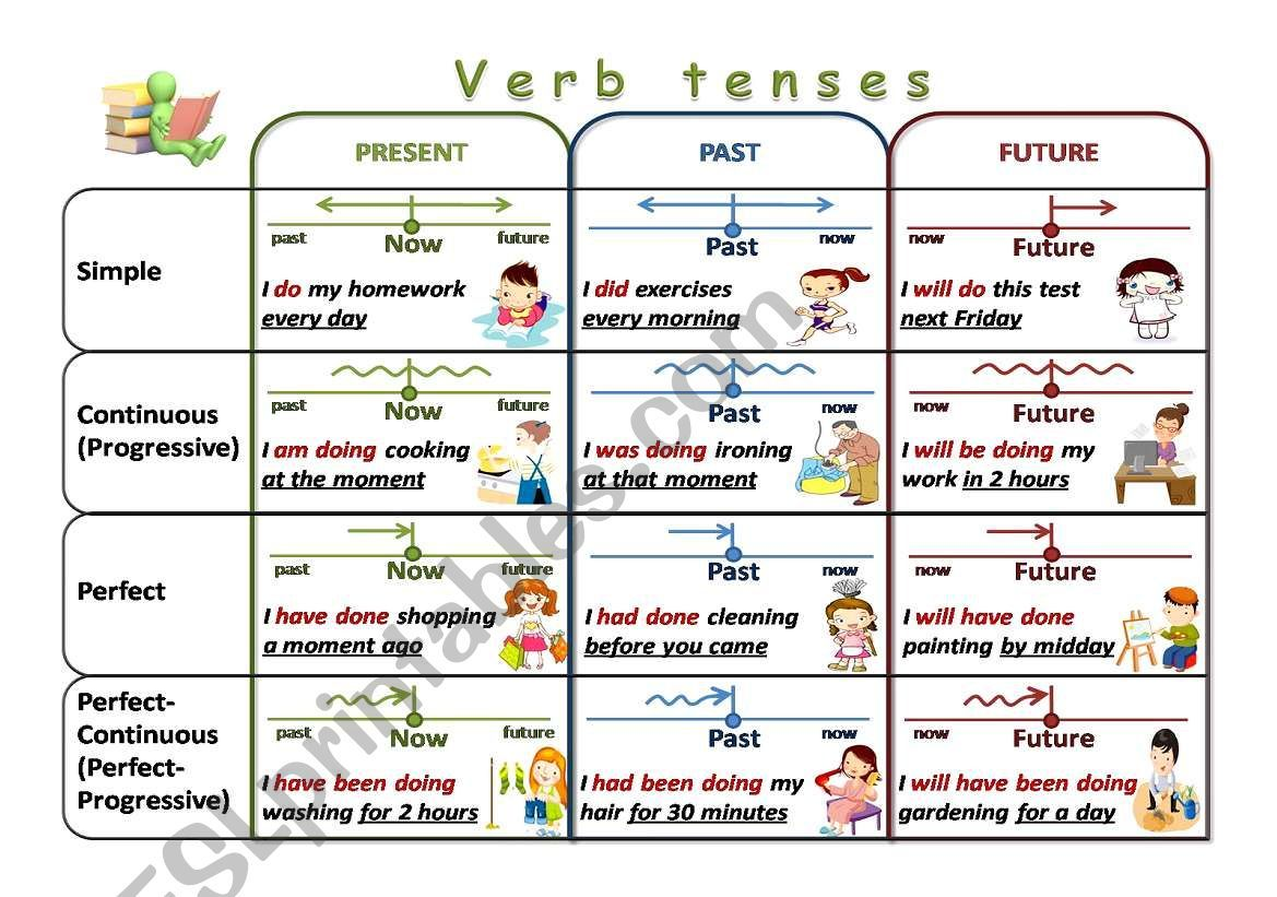 Here Is A Verb Tenses Chart As A Visual Aid For Learners Tenses