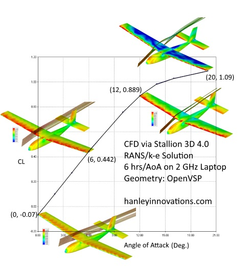 Airplane Aerodynamics Aerodynamics Airplane Design Ansys