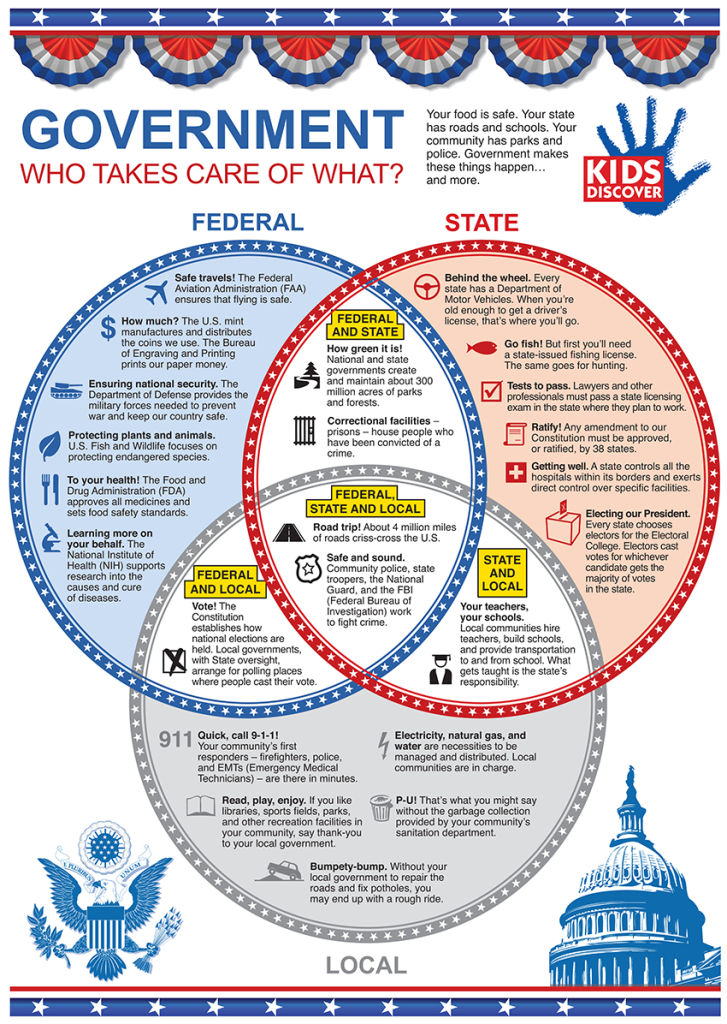 Infographic 3 Branches Of The U S Government Kids Discover Social Studies Classroom Teaching Government 4th Grade Social Studies