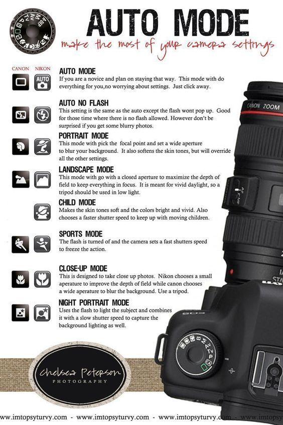 Camera Setting Tips Digital Photography Lessons Photography Basics Photography Camera