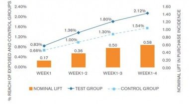 The Power of Like 2: Research by comScore and Facebook (part 2)