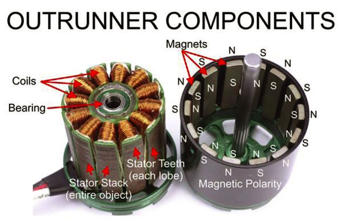 How A Brushless Motor Works Motor Works Motor Electronics Projects
