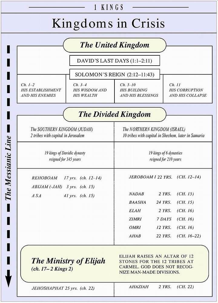 Image Result For Old Testament Timeline Chart