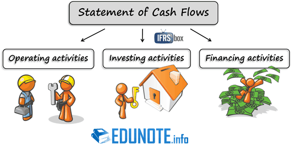 Fix Missing Figures In Cash Flow Statement  Higher Studies