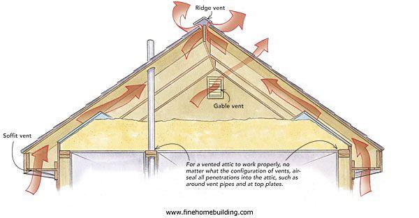 Should I Close My Attic Gable Vents Gable Vents Roof Vents