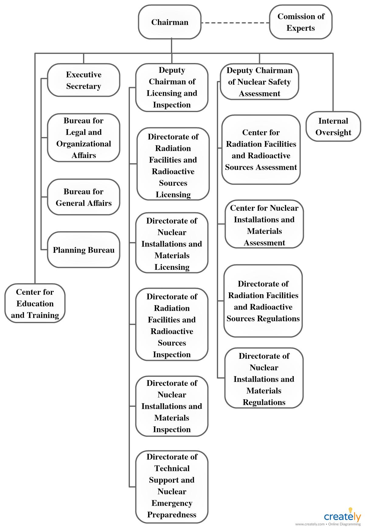 Download Template Struktur Organisasi Word : download, template, struktur, organisasi, Struktur, Organisasi, Organizational, Chart, Design,, Organization, Chart,