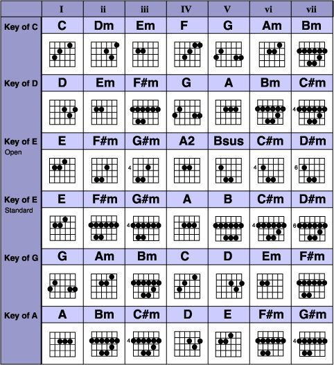 Grab the complete guitar chords chart free pdf download (comes with ...