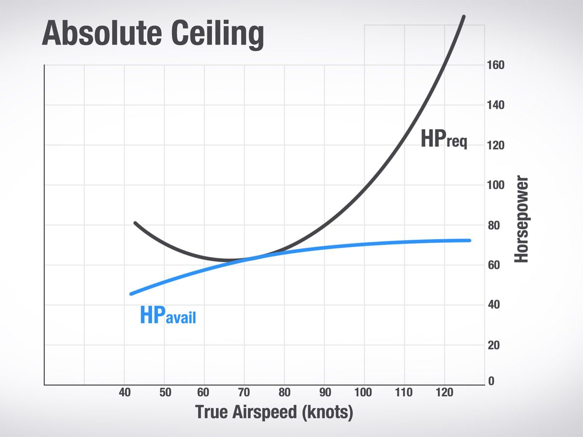 What Does Altitude Have To Do With Vx And Vy? | Boldmethod