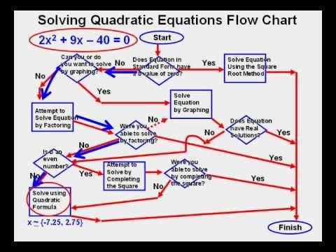 Solving Quadratic Equations Flow Chart Algebra Pinterest