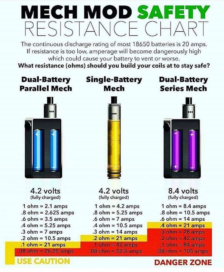 simple guide to safe vaping resistance vapelife vapecommunity also rh pinterest