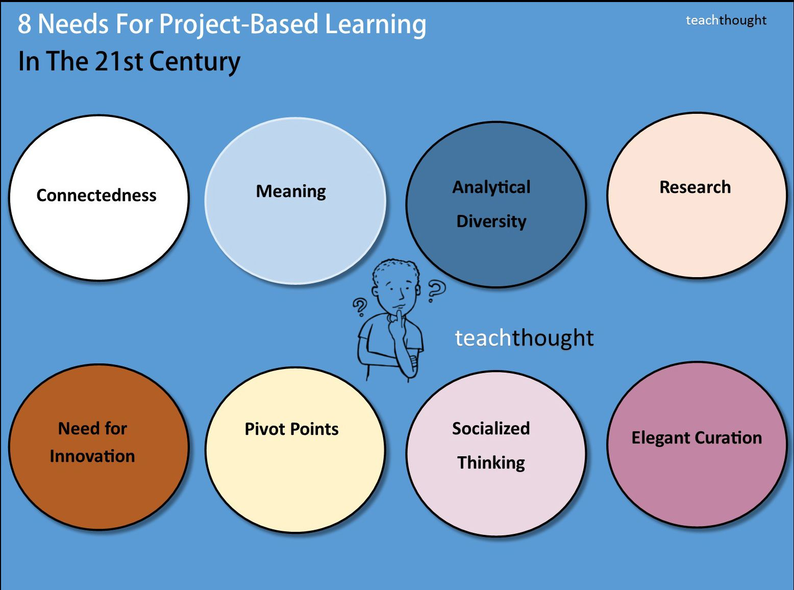 8 needs for project-based learning which include connectedness and social thinking
