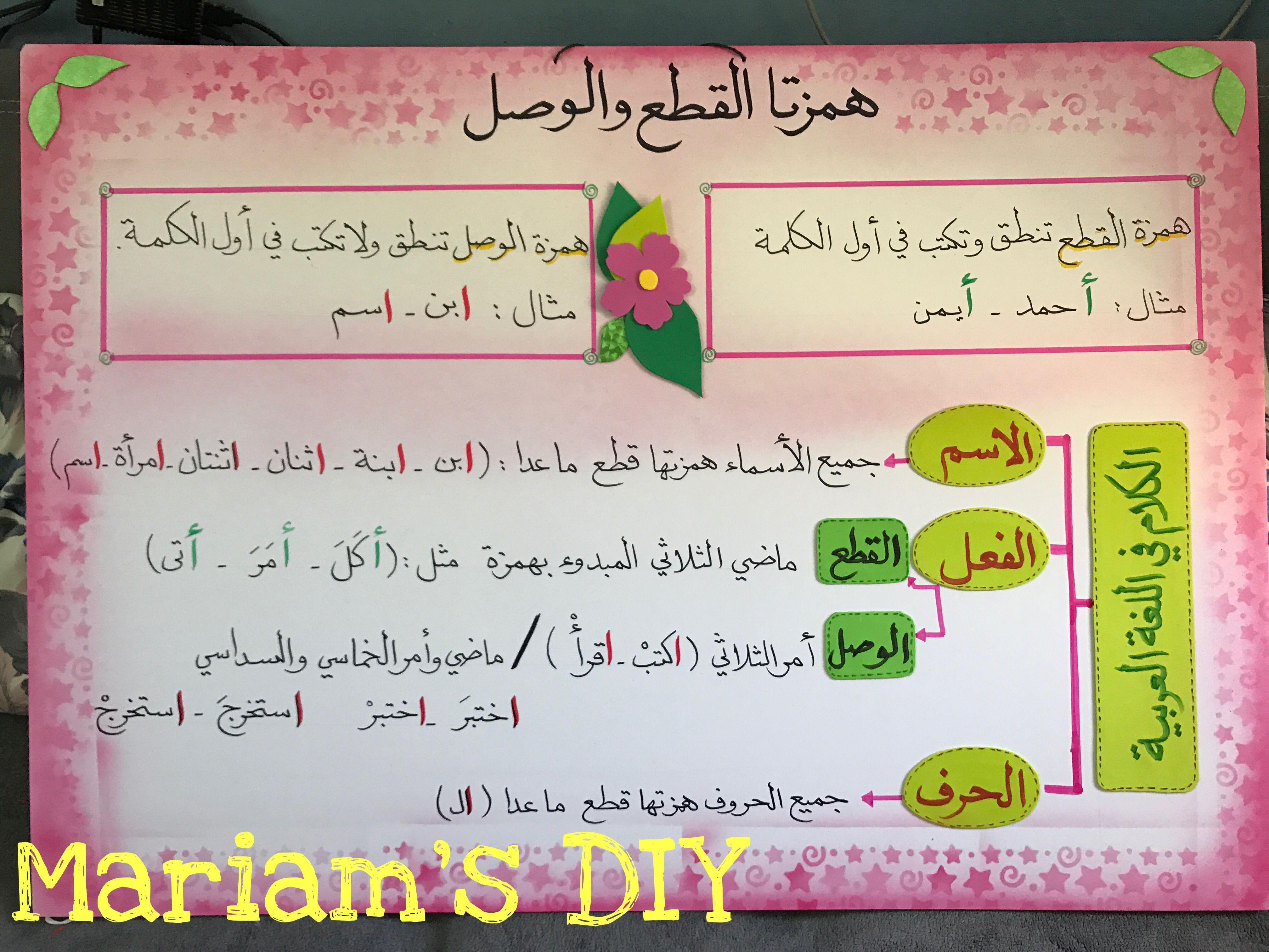 وسيلة همزة القطع والوصل Islam For Kids Kids Education School