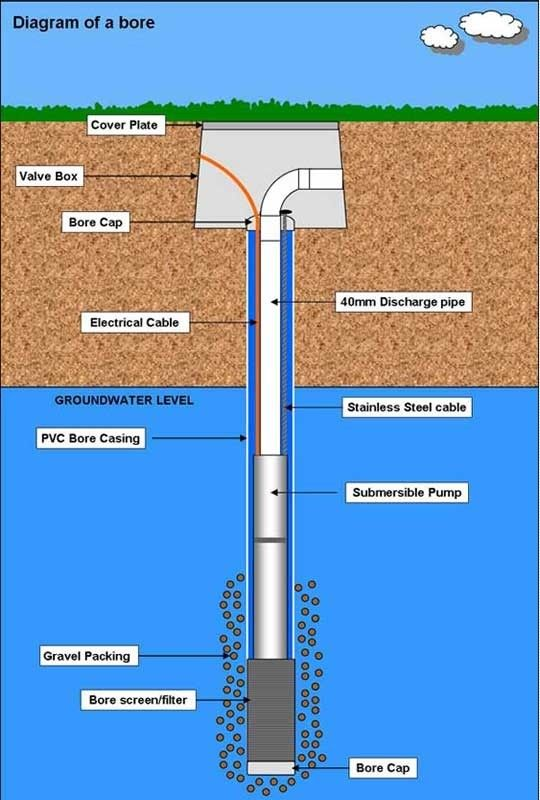 Borewell Drilling Diagram