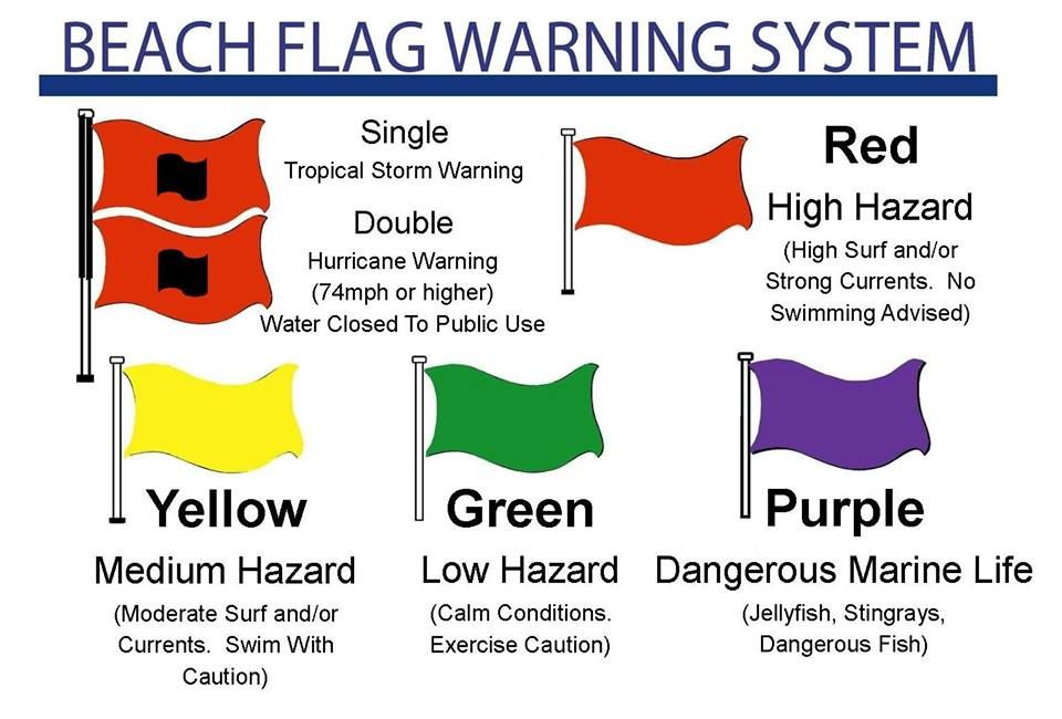 Please Be Safe Out There Everyone Red Means No Swimming Stay Safe And Take It To The Soundside For A Little Dip Jus Lifeguard Stands Lifeguard Beach Flags