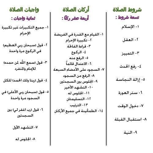 اركان وشروط وواجبات الصلاة Learn Islam Islam Quran Arabic Alphabet For Kids