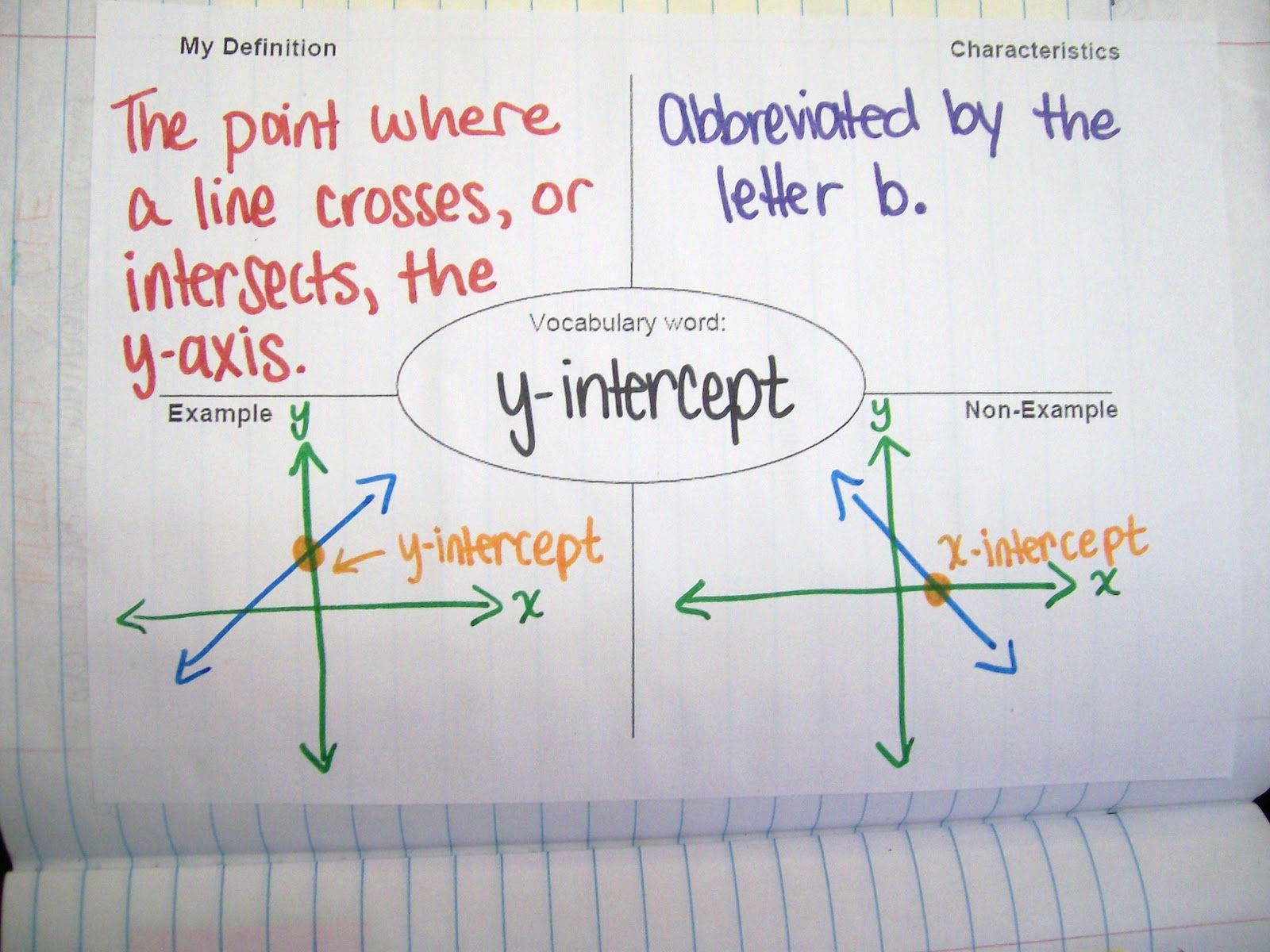 Graphing Lines Penguins All 3 Forms – Graphing Using Slope Intercept Form Worksheet