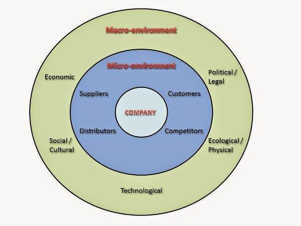 social cultural environment marketing