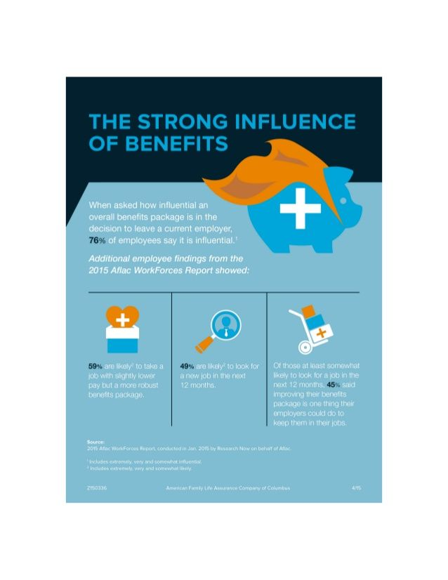 The Impact Of Benefits By Aflac Via Slideshare Cheap Term Life