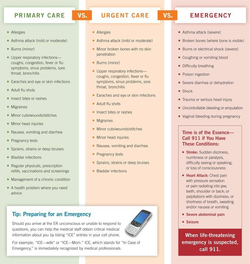 urgent care centers vs emergency rooms Any time you are in a severe condition or life-threatening situation, go to the  emergency room or call 911 urgent care centers are not typically.