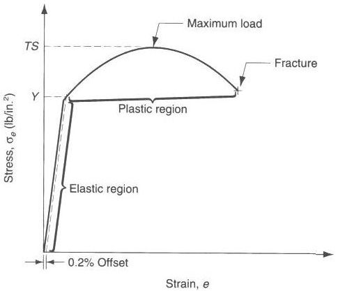 Relation between Engineering Stress-Strain and True Stress-Strain - resume definition