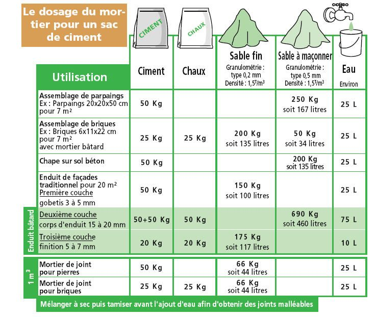 Dosage b ton dosage mortier - Dosage beton pour terrasse ...