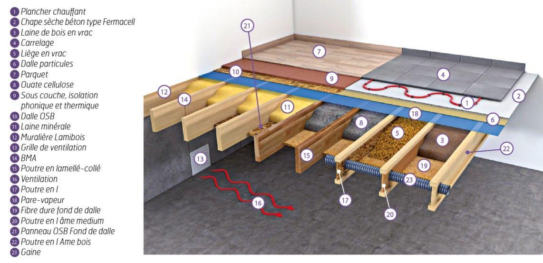 Nos Solutions Gedibois Isolation Plancher Bois Plancher Bois Laine De Bois