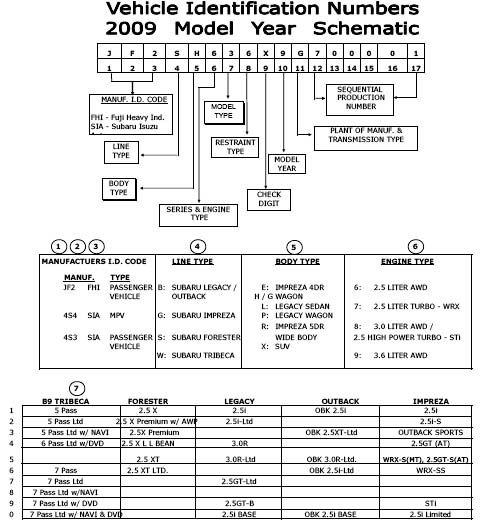 Vin How To Read A Subaru Vehicle Identification Number Subaru Subaru Cars Engine Rebuild