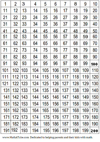 hundred number chart also classrooms pinterest rh za