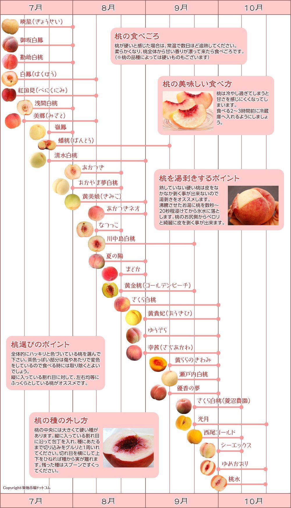 豊洲市場ドットコム On 桃 レシピ ドリンクレシピ 美味しい食べ物