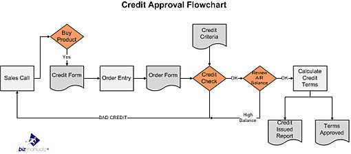 Credit Approval Process Flow Chart  Business Processes