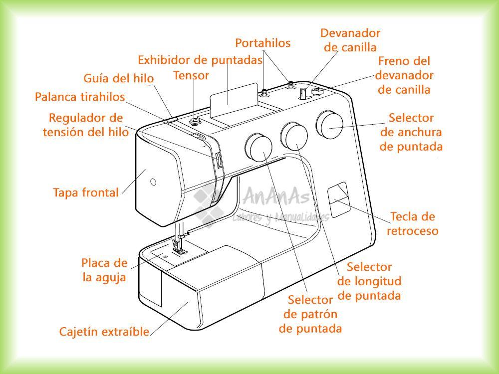 Conociendo la máquina de coser I – Partes de la máquina de