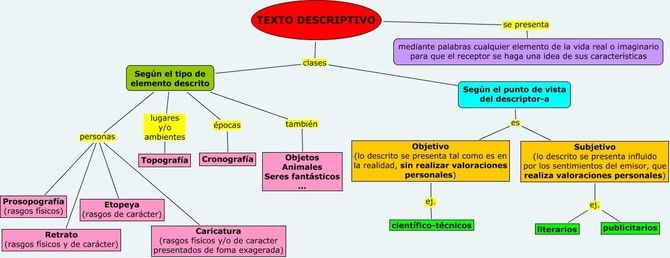 Esquema Teoría Y Actividades Del Texto Descriptivo Textos Descriptivos Textos Tipos De Texto
