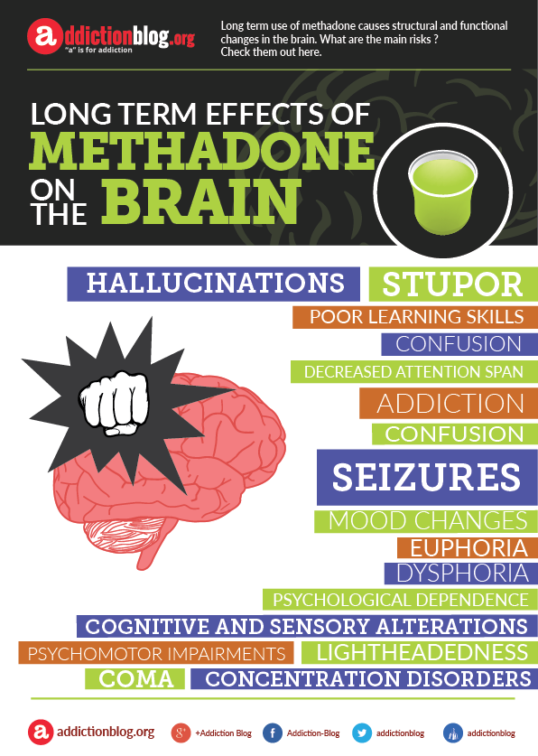 long term effects of methadone on the brain  infographic