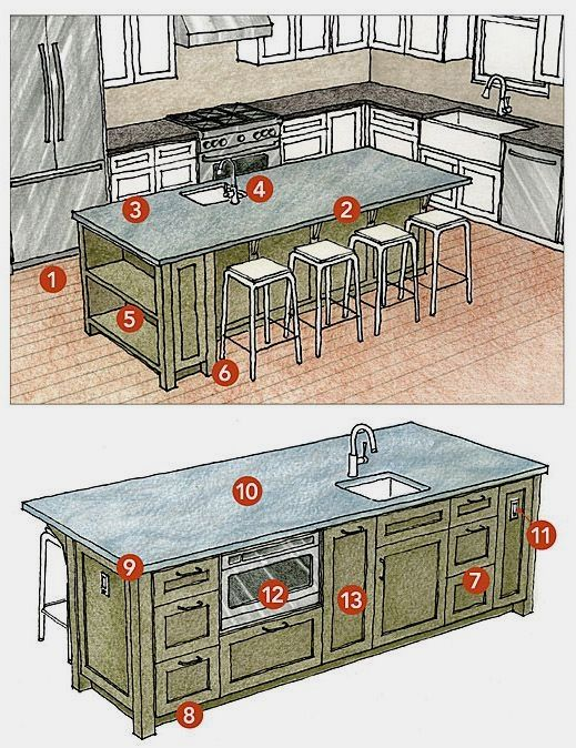 13 tips to design a multi- purpose kitchen island that will work for
