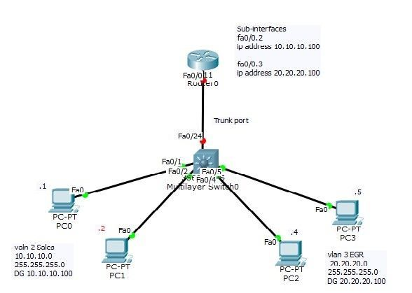this training video covers ccna topic inter vlan communication  router on stick  u202c and will help
