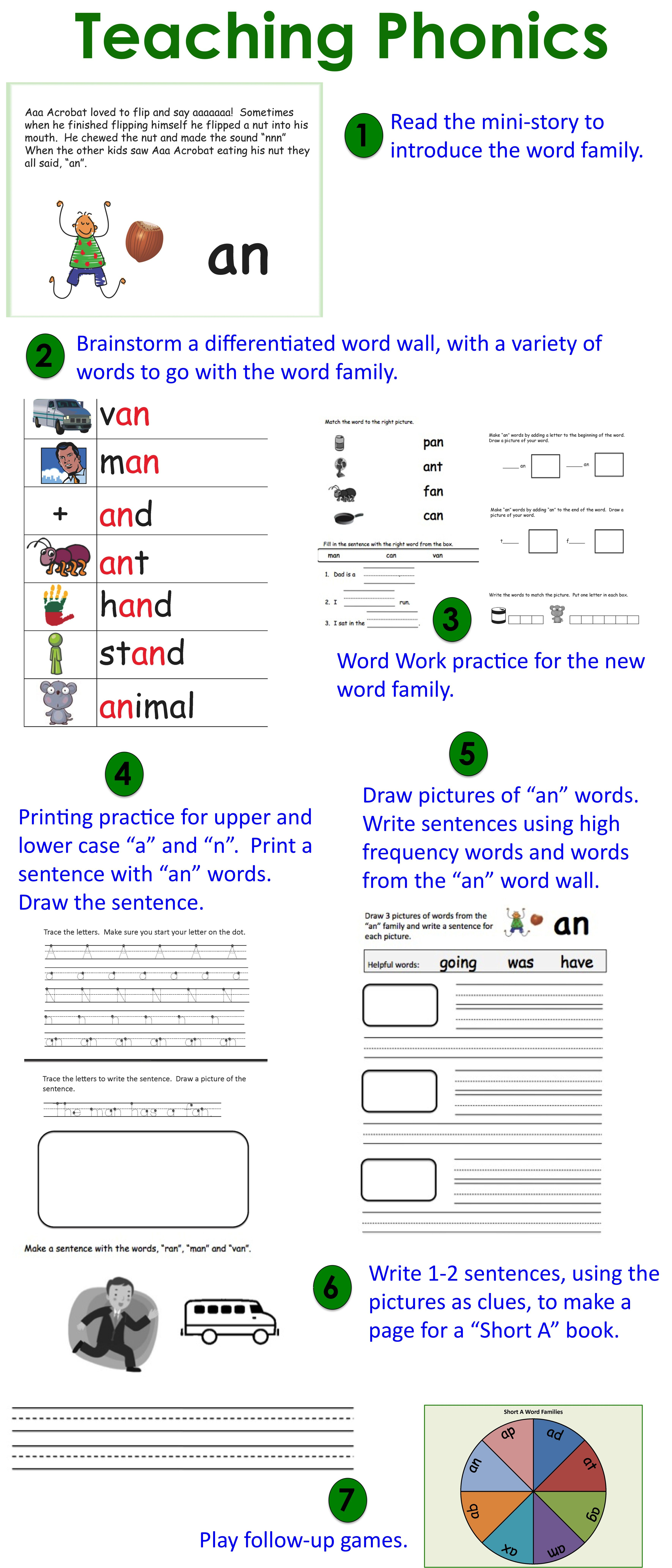 The An Word Family Phonics And Writing Fundamentals