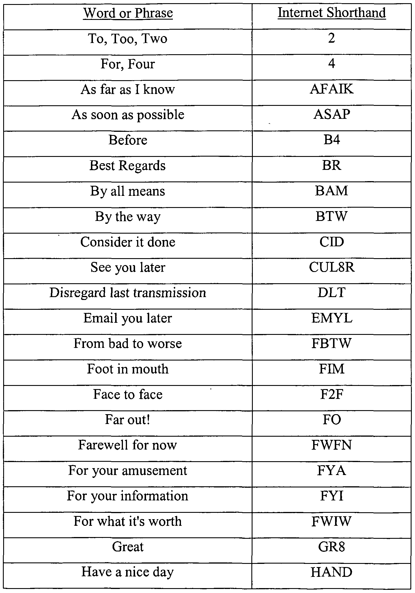 Texting abbreviations google search texting pinterest language texting abbreviations google search biocorpaavc Gallery