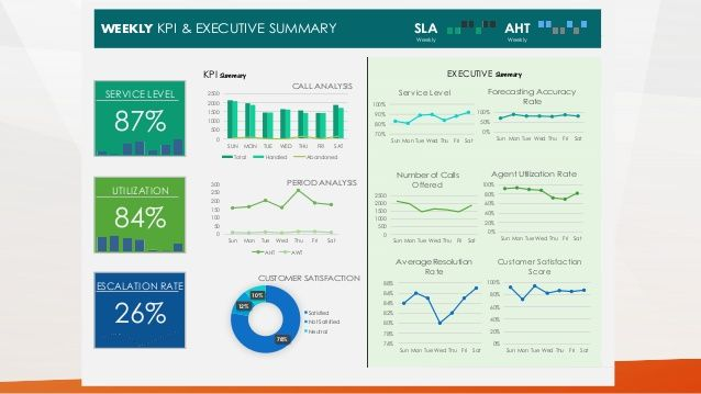 WEEKLY KPI EXECUTIVE SUMMARY SLA AHT Weekly Weekly CALL ANALYSIS - Sla dashboard excel template