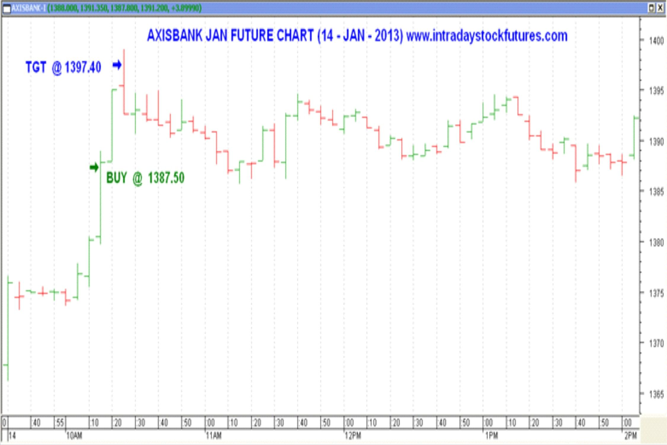 We Were Technical Analyst Team We Were Experts In Intraday Trading Tips For Nse Stock Market Our Experts Provide Stock Futures Intraday Trading Stock Market
