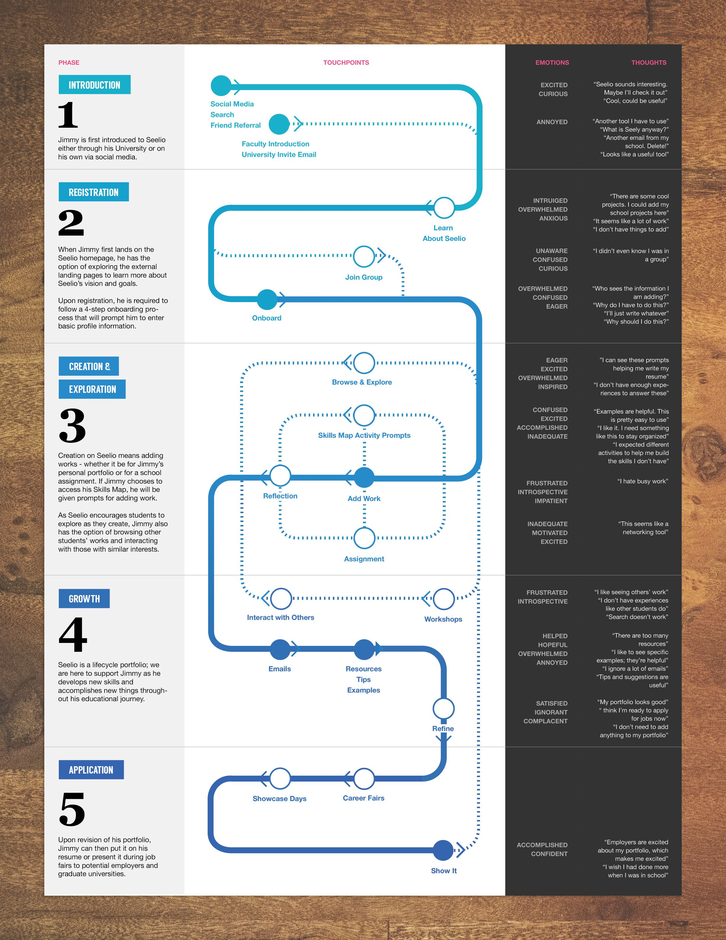 Student Journey Map Journey Maps Pinterest Service Design And - Student journey mapping