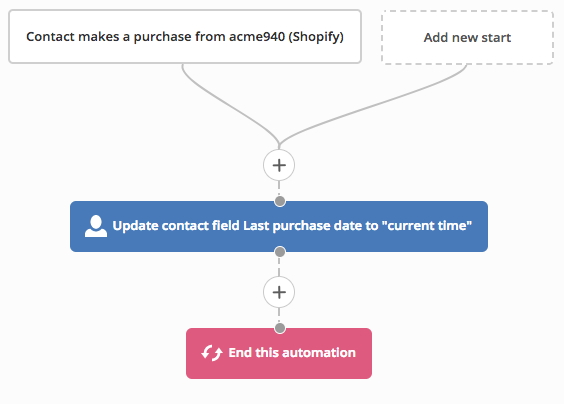 8 New Automation Workflows for Deep Data Ecommerce