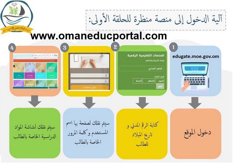 Pin By Mohamed Tech Dz On نشر مقالات Blog Blog Posts Post