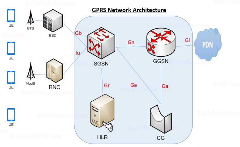 Gprs Network Architecture Network Architecture Networking Architecture