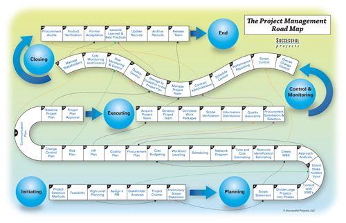program management process templates project management roadmap