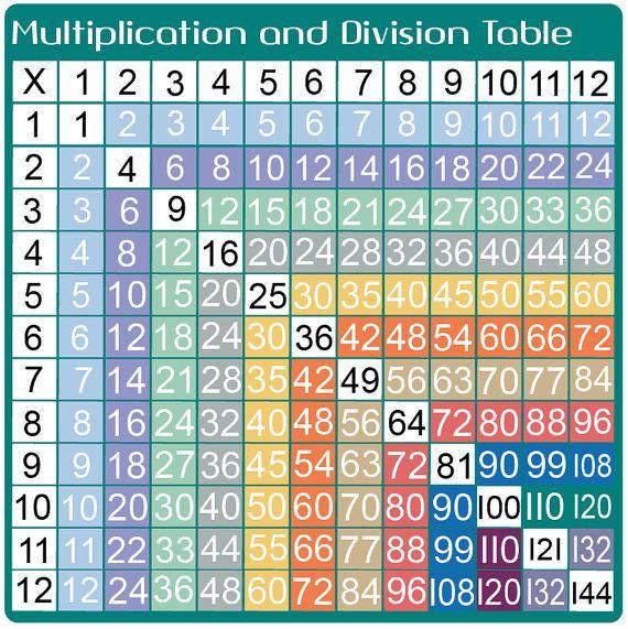 Multiplicación y división aprendizaje pegatina - (extraíble vinilo adhesivo - No raspar!) - (tamaño de opciones disponibles)