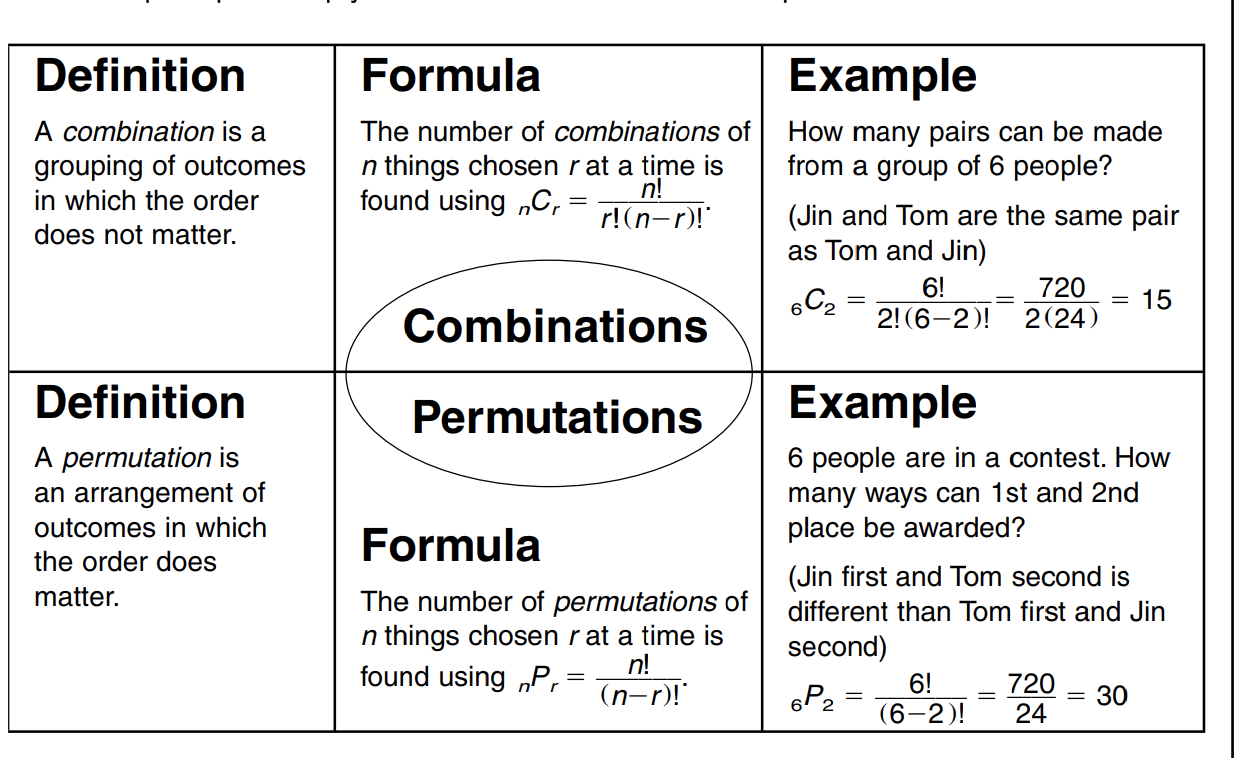 Permutations And Combinations Concept Map Combination Math Math