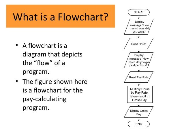 What Is Flow Chart  By Me